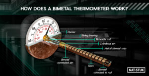 How Does a Bimetal Thermometer Work?